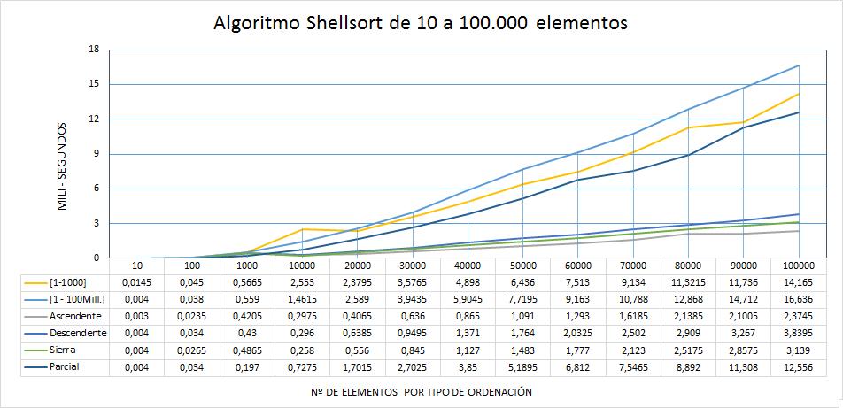 Shellsort. Rendimiento estadística de 10 a 100mil elementos