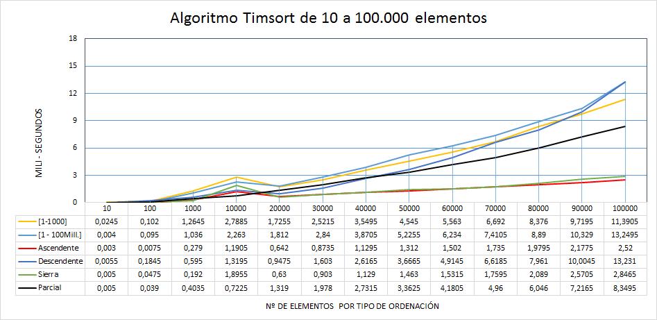 Rendimiento Timsort de 10 a 100mil elementos