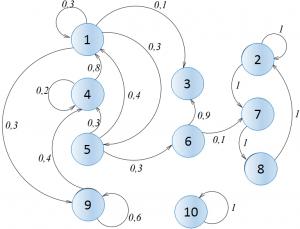 DTE (Diagrama de transición de estados) Markov
