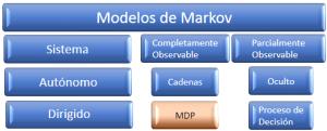 Modelos de marcov proceso de decisión MDP