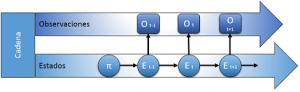 Modelo Oculto de Markov, HMM (Hidden Markov Model)