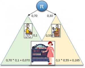 Ejemplo calculo algoritmo HMM Forward - Avance. Paso 1