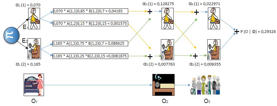 Explicación Algoritmo Forward - Avance para HMM Hide Markov Model