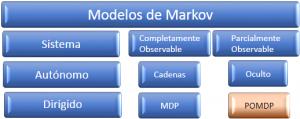 Proceso de decisión de Markov parcialmente observable POMDP (Partially Observable Markov Decision Process)